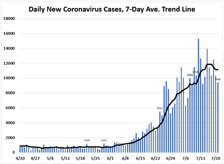 COVID-19 daily new cases in Florida July Update